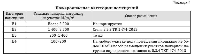 ткп 474-2013